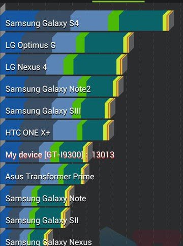 Benchmark Shows Pretty Awesome Scores for the Galaxy S4