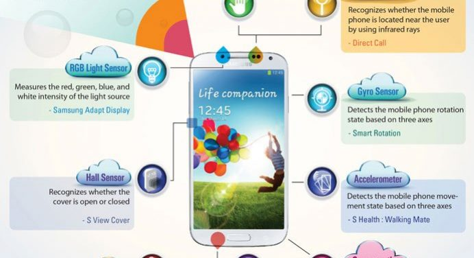 9 Sensors Used in the Galaxy S4